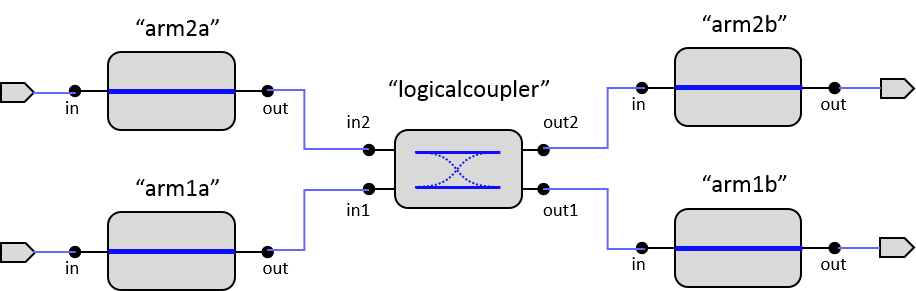 81 schematic of a generic directional coupler