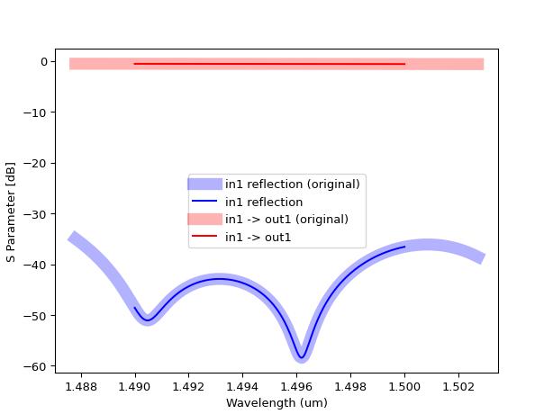 Circuit models based on S-parameter data — IPKISS 3 2